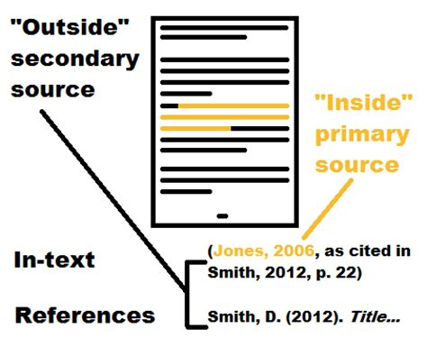 How to reference an essay using Oxford or Harvard